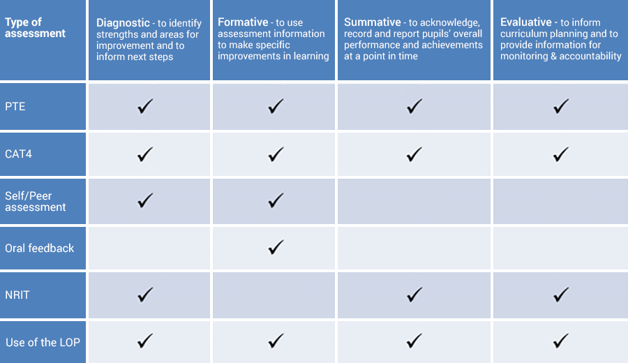 Assessment Types and Uses